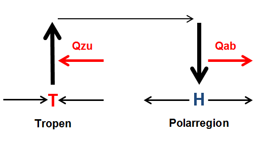 Energiehaushalt und Zirkulation über den Tropen und der Polarregion. Q = Wärmeenergie ; T=Tiefdruck ; H = Hochdruck