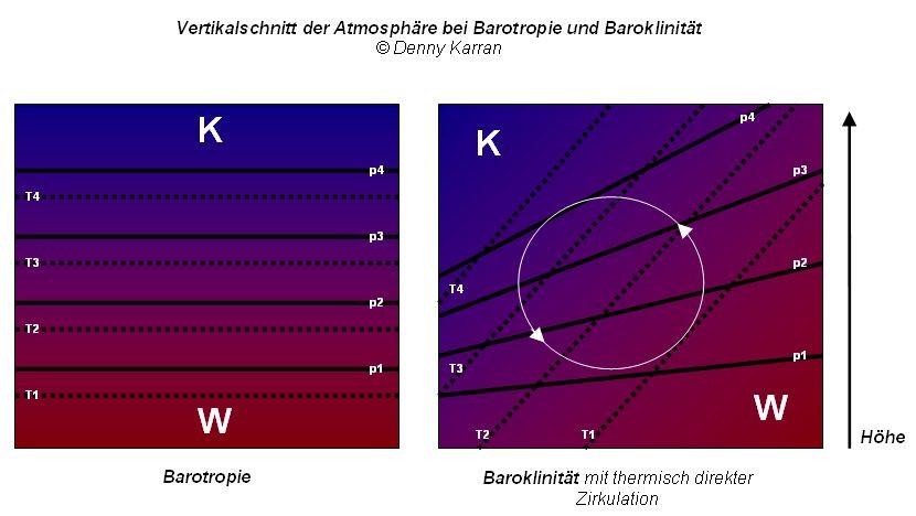Abb. 1 | Barotropie und Baroklinität | © Welt der Synoptik