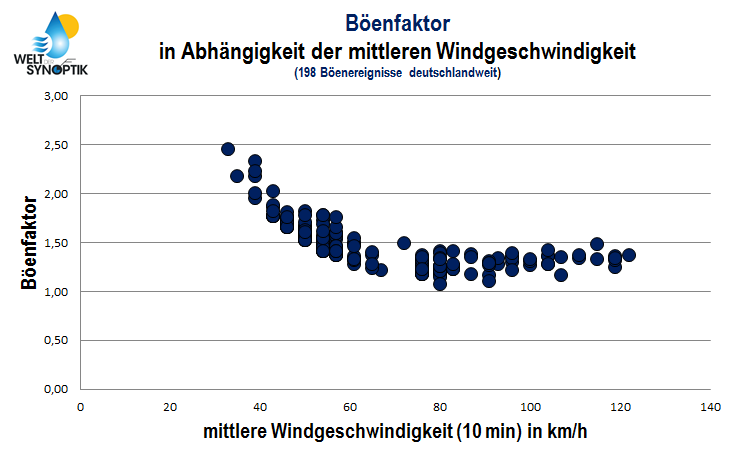 Abb. 1 | Böenfaktor in Abhängigkeit der mittleren Windgeschwindigkeit in Starkwindfeldern. | Bildquelle: Welt der Synoptik