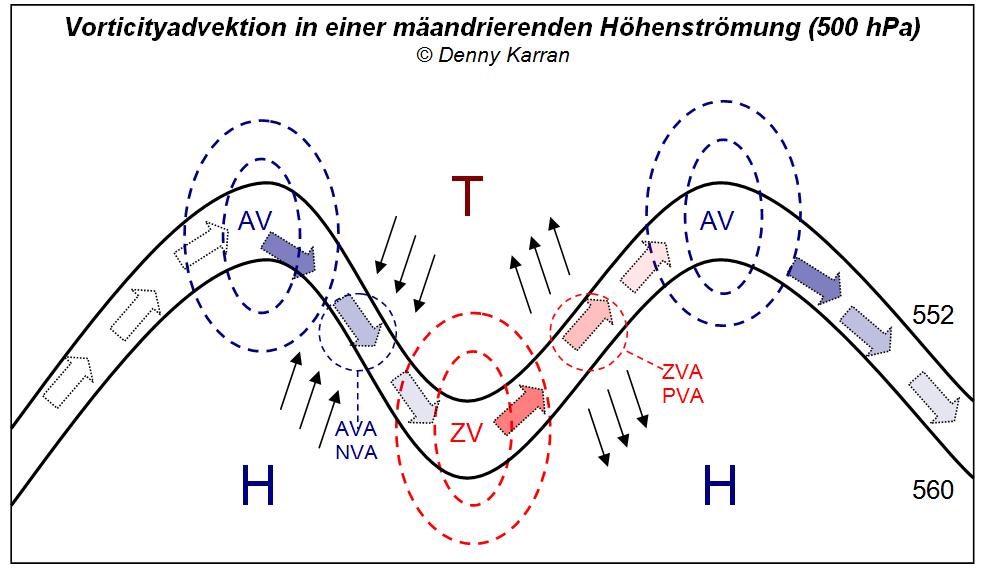 Bildquelle: Welt der Synoptik | Vorticityadvektion in der Höhenströmung. Der Abbau der positiven Vorticity auf der Trogvorderseite erfolgt durch eine kräftige Divergenz (gegenläufige Pfeile).