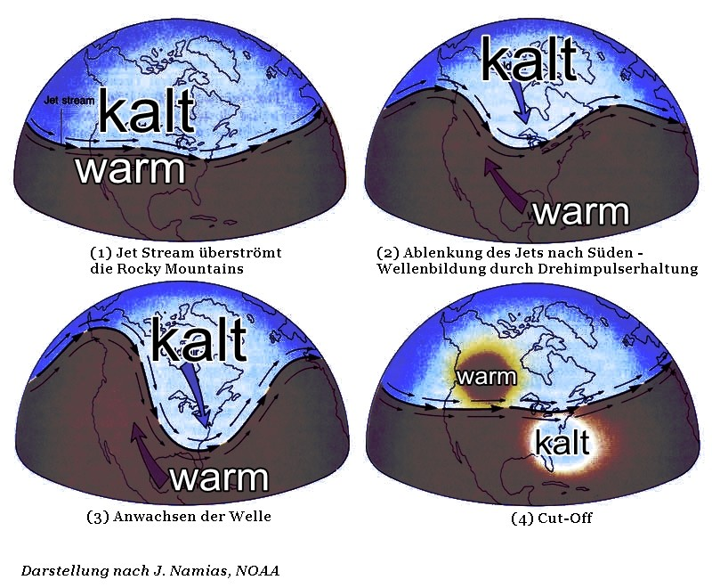 Abb. 3 | Entstehung einer ROSSBY-Welle nach J. Namias, NOAA
