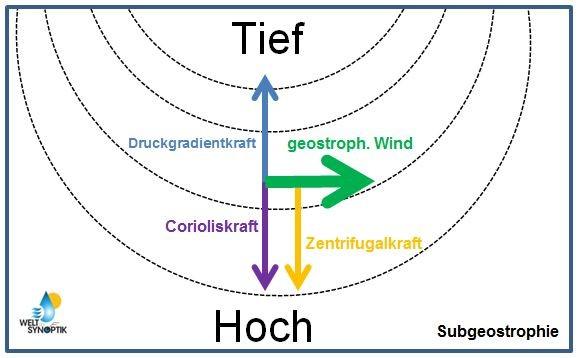 © Welt der Synoptik | Subgeostrophischer Wind.