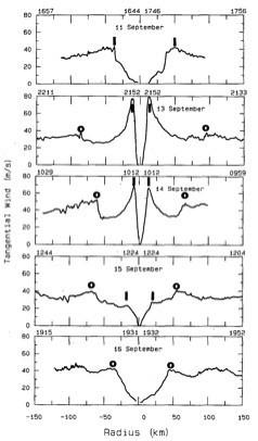 Bildquelle: hurricanescience.org | Windgeschwindigkeiten von Hurrikan Gilbert (1988) auf einer Höhe von 700hPa. Ein Flugzeug flog insgesamt 5x von Süd nach Nord durch den Hurrikan, während ein eyewall replacemet cycle stattfand.