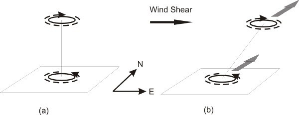 Bildquelle: hurricanescience.org | Windscherung entkoppelt die Wirbel eines tropischen Sturms.