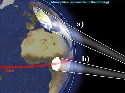 Bildquelle: mediawerk.de | Schematische Darstellung der solaren Strahlung je nach geographischer Breite.