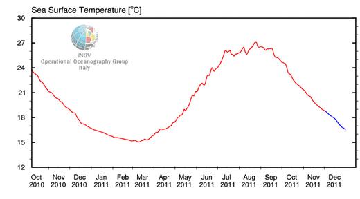 Bildquelle:http://gnoo.bo.ingv.it/mfs/B4G_indicators/SST.htm | Gemittelte Wassertemperatur des Mittelmeers 2011.
