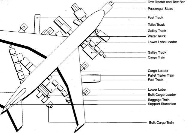 Boeing 747 Turnaround Services