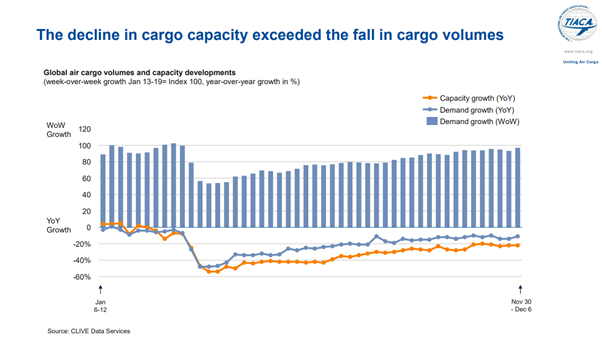 Growth in demand and capacity are picking up Image: CLIVE Data Services