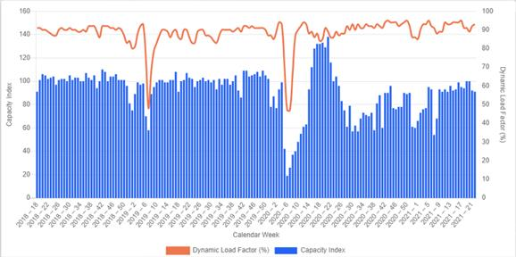 Painting a more accurate picture with Dynamic Load Factor monitoring. Image: Xeneta/CLIVE