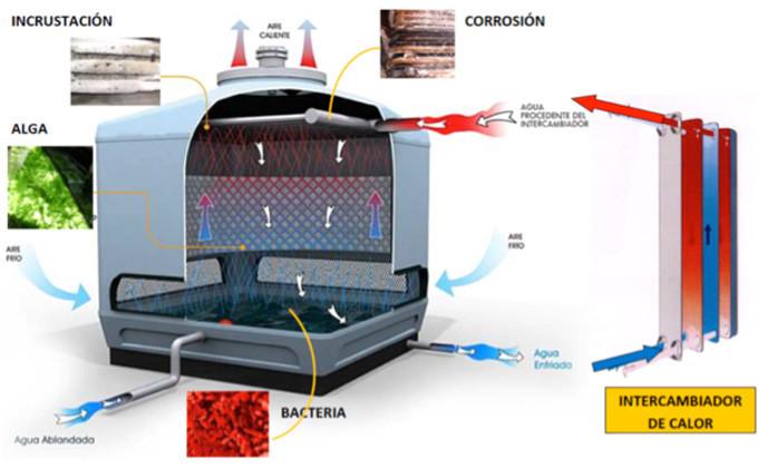 Fabricacion torres de enfriamineto tecnologia contra oxidacion