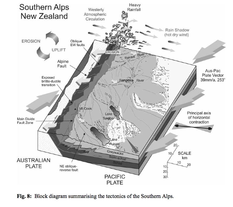 Diagram 4: New Zealand Geographical Service (Click photo for source)