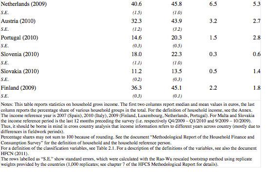 ECB HFCS 2013 p.90.