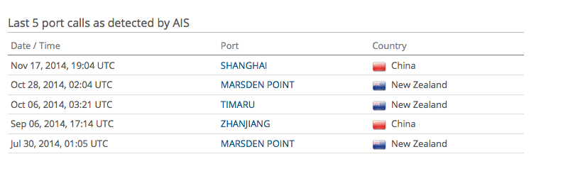 An example of the port calls of the bulk carrier Kwela in later 2014 (from http://www.vesselfinder.com).