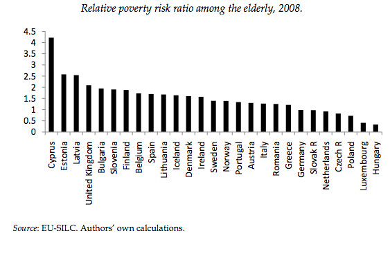 Koutsampelas, C. (2012) Aspects of Elderly Poverty in Cyprus, Cyprus Economic Policy Review, 6:1.