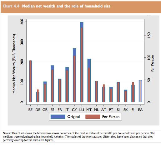 ECB HFCS 2013 p.78