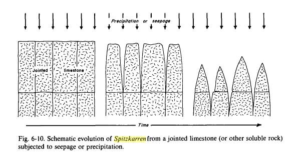 From Sedimentary structures, their character and physical basis, Volume 2 p.230