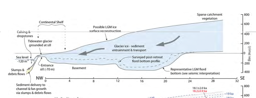 Hypothetical profile of the Milford Sound glacier at the Last Glacial Maximum showing se level at that time and a profile of the developing fiord bottom. From Dykstra p. 180