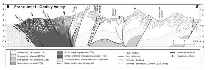 Diagram 5: Geological cross-section of the Franz Josef Glacier Region showing faulting and schist exposure west of the main divide (New Zealand Geographical Service 2003 - Click photo for source)