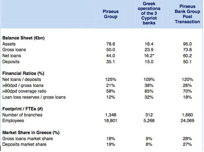 26 March Piraeus Bank press release table showing Greek operations of the three Cypriot banks in column 2