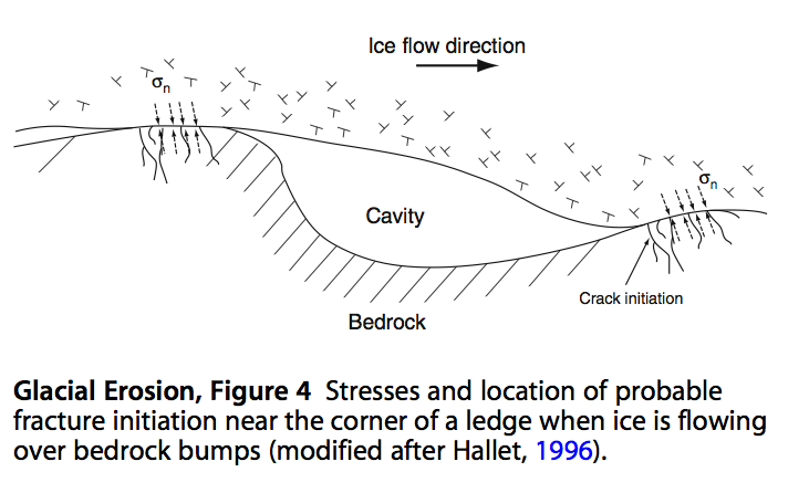 From Harbor, Jonathan (2011). Encyclopedia of Snow, Ice and Glaciers. Springer. pp. 332.