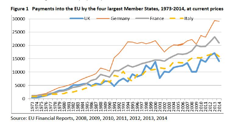 Chart 1: Despite being a similar size to France in terms of Gross National Income the UK pays in less than it. And Italy, despite years of recession, pays in a similar amount to the UK. Germany is the biggest EU contributor.  (Click for link.)