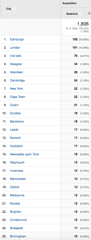 Top 25 City-origins of website traffic to fergusmurraysculpture.com 17-21 March 2015 (Google Analytics).