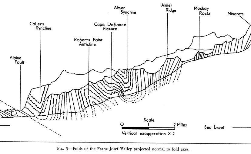 Diagram 3: From BM Gunn, Structural Features of the Alpine Schists of the Franz Josef-Fox Glacier Region - New Zealand Journal of Geology and Geophysics May 1960 p. 293
