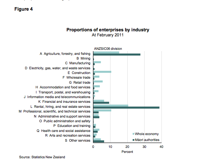 Maori business by economic sector (from Tatauranga Umanga Māori - Statistics New Zealand May 1202 p.14)