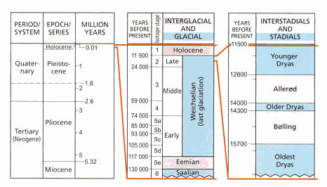 Three stage diagram focussing down on the late stage Weichselian glaciation showing the enormous periods of time involved in the Quarternary Ice Ages and their different cycles - glacial/interglacial and stadial/interstadial. The Making of the Land p. 485
