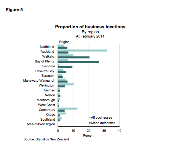 Numbers of Maori businesses by location (NB number not turover or size) (from Tatauranga Umanga Māori - Statistics New Zealand May 1202 p.15)