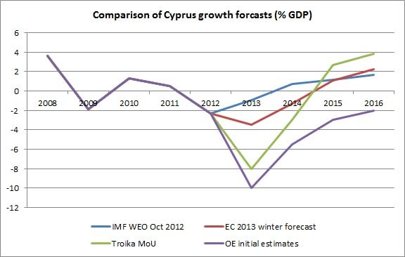 Open Europe crisis impact forecasts on Cyprus's GDP