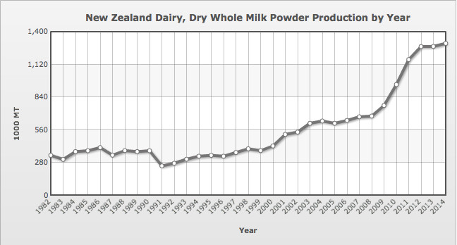 New Zealand Dry Milk Production 1982-2014 (Source:USDA - Million Tonnes)