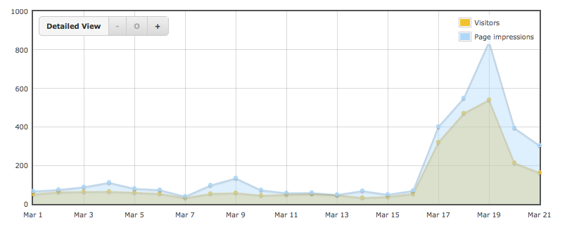 Website traffic at fergusmurraysculpture.com during March 2015 and the Blipfoto blogs effect (JimDo statistics).