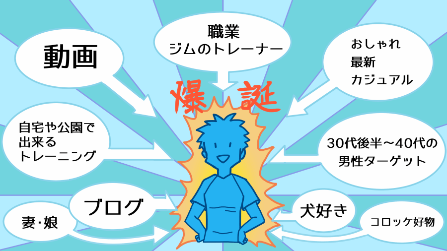 用途に合わせたキャラクターデザイン
