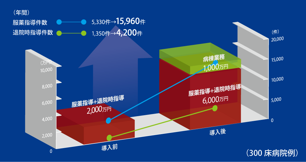 導入前後の指導件数、指導料収入のグラフ