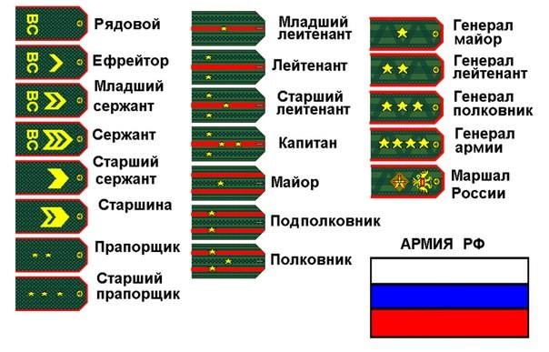 определение военского звания по погонам Популярные модели мужского