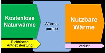 Das Wirkprinzip der Wärmepumpe