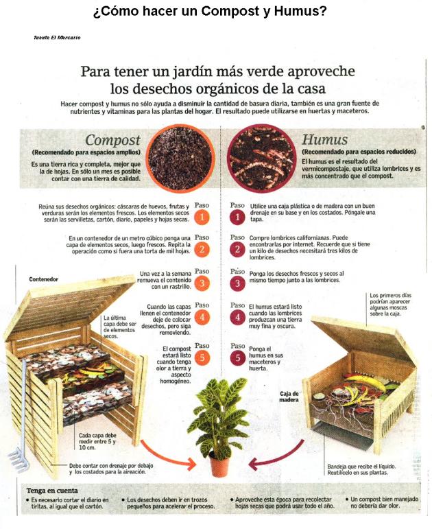 Comparación General entre Compost y Humos. (Imagen, sin referencias climáticas)