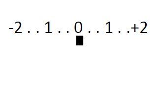 Kein Immobilienfoto: Bild einer Belichtungswaage (Zahlenreihe von -2 bis +2 mit schwarzem Rechteck unter der 0)