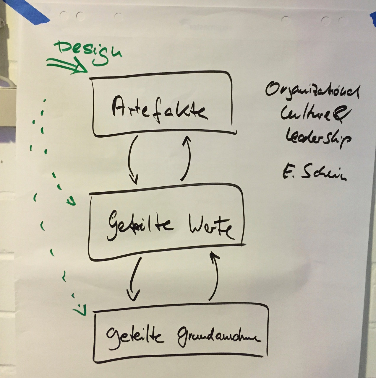 Co-Design der Organisation - Innovation Coach