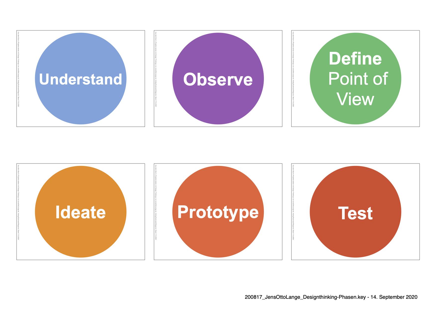 6. Design Thinking Phasen als visuelle Agenda zum Ausdrucken herunterladen