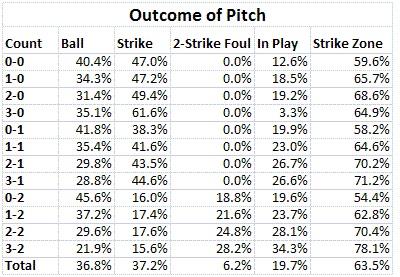 La tabella è una statistica nella MLB ed è tratta da baseballanalysts.com