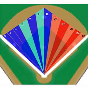 Grafico di dove Howard batte rotolanti e line drive