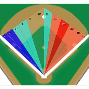 Grafico di dove Ortiz batte rotolanti e line drive