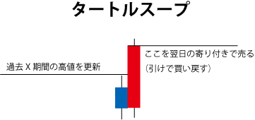 タートルスープ手法