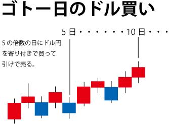 ゴトー日のドル円