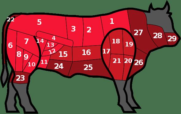 Les Morceaux du Bœuf