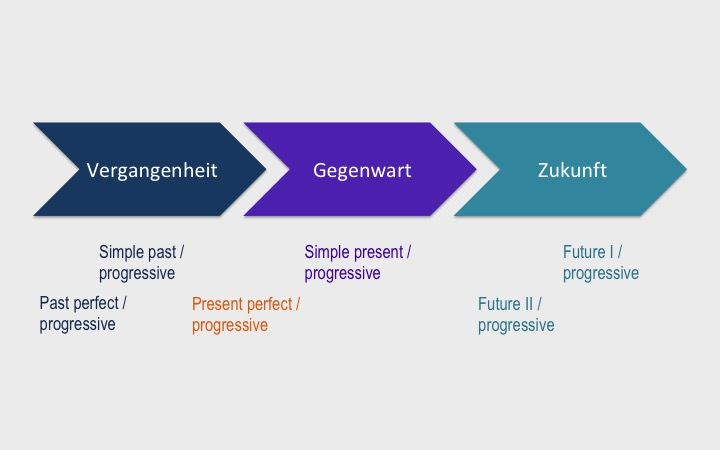 signalwörter past perfect progressive