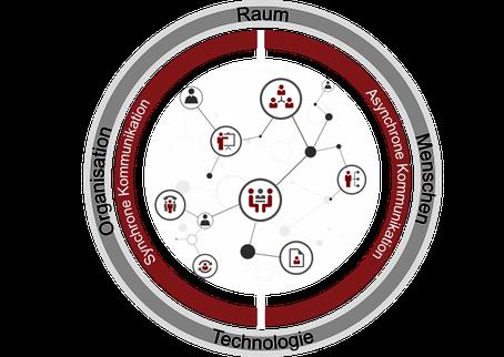 Raum, Technologie, Menschen und Organisation