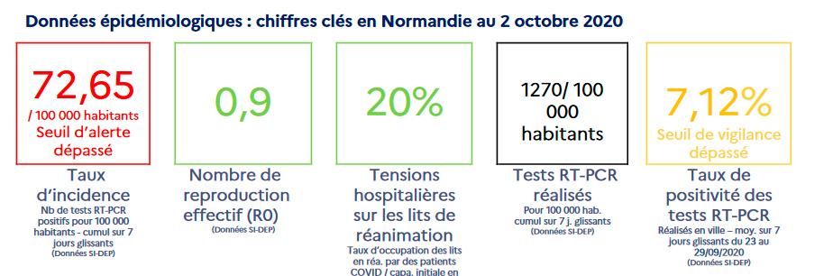 Indikatoren Normandie am 2. Oktober, Quelle: ARS Normandie